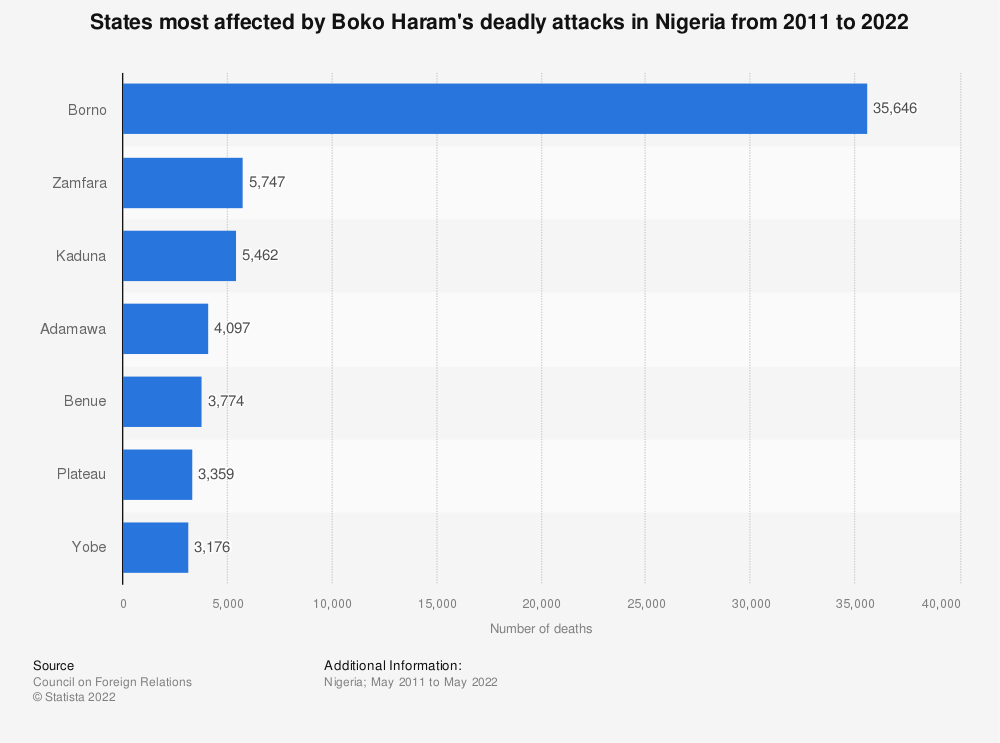 Statistic: States most affected by Boko Haram's deadly attacks in Nigeria from 2011 to 2021 | Statista