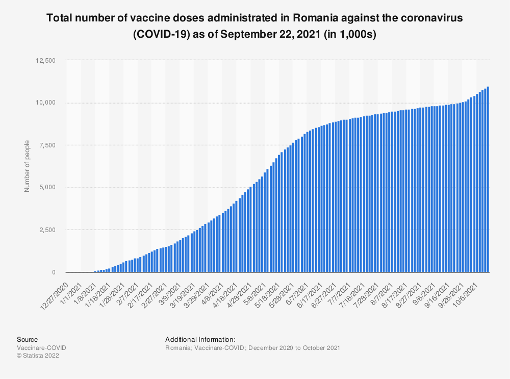 Statistic: Total number of vaccine doses administrated in Romania against the coronavirus (COVID-19) as of July 19, 2021 (in 1,000s)   Statista