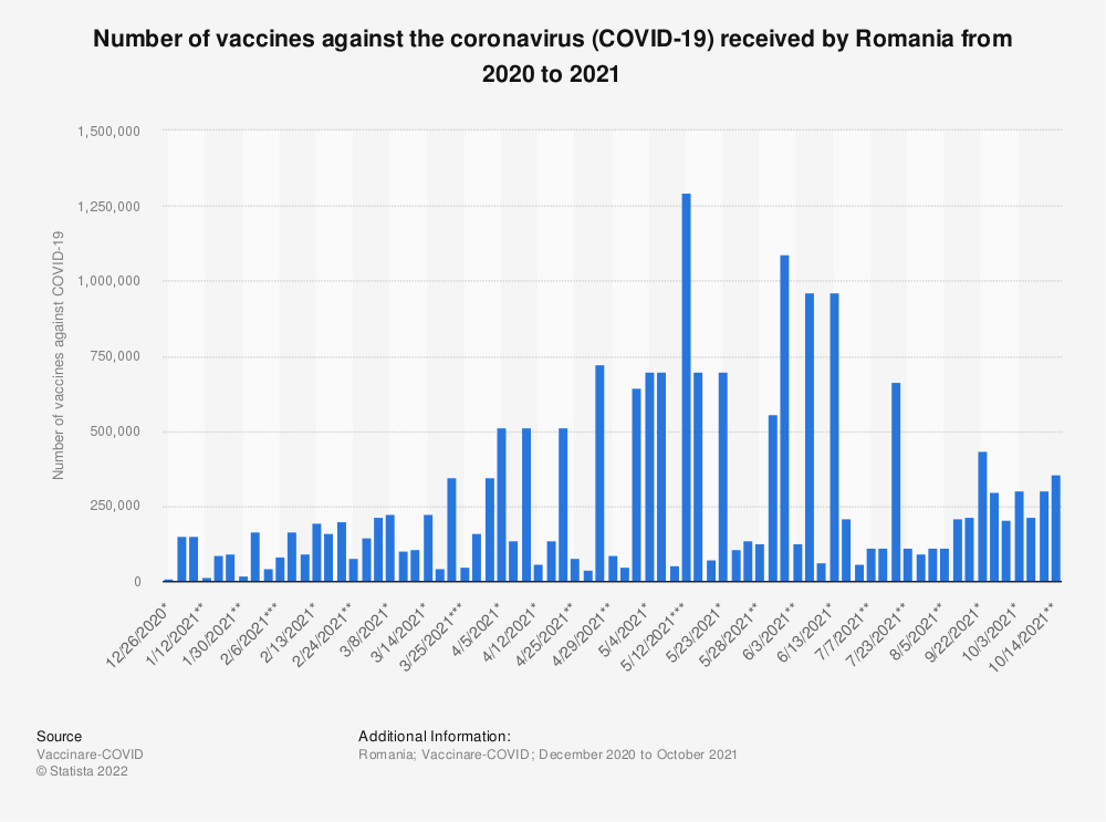 Statistic: Number of vaccines against the coronavirus (COVID-19) received by Romania from 2020 to 2021   Statista