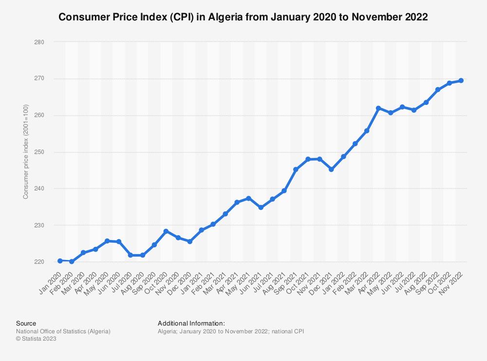 Statistic: Consumer price index (CPI) in Algeria from November 2019 to January 2021 | Statista