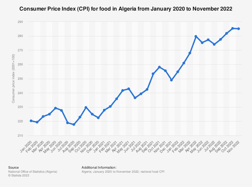 Statistic: Consumer price index (CPI) for food in Algeria from November 2019 to January 2021   Statista