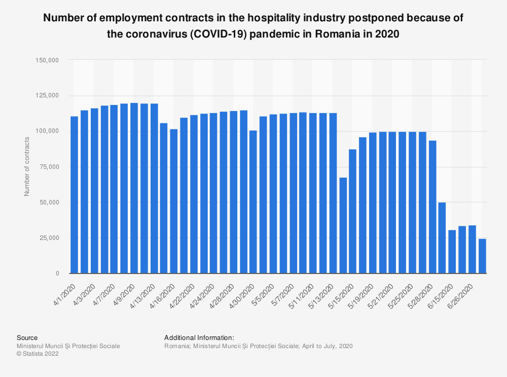 Statistic: Number of employment contracts in the hospitality industry postponed because of the coronavirus (COVID-19) pandemic in Romania in 2020   Statista