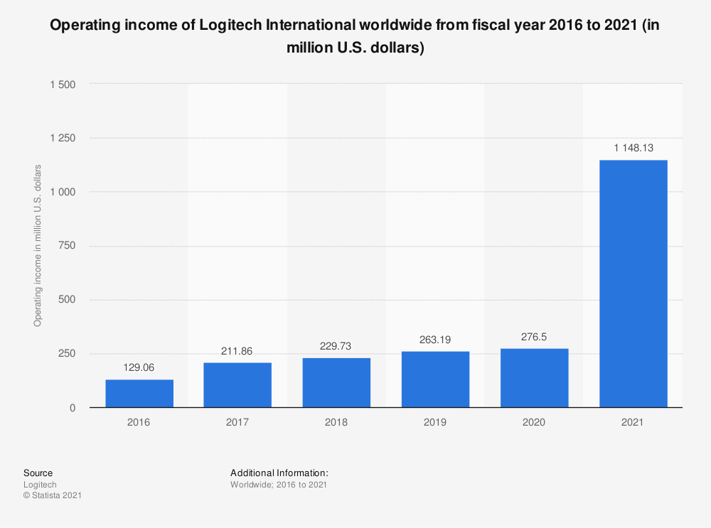 Statistic: Operating income of Logitech International worldwide from fiscal year 2016 to 2020 (in million U.S. dollars) | Statista