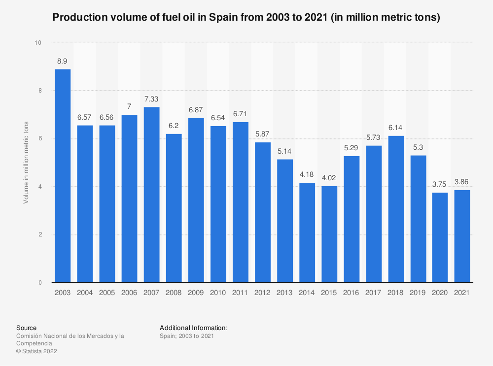 Statistic: Production volume of fuel oil in Spain from 2003 to 2020 (in million metric tons) | Statista