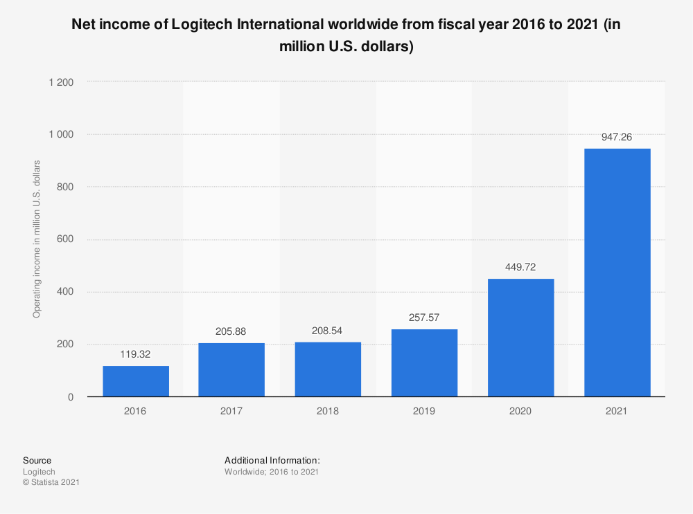 Statistic: Net income of Logitech International worldwide from fiscal year 2016 to 2020 (in million U.S. dollars) | Statista