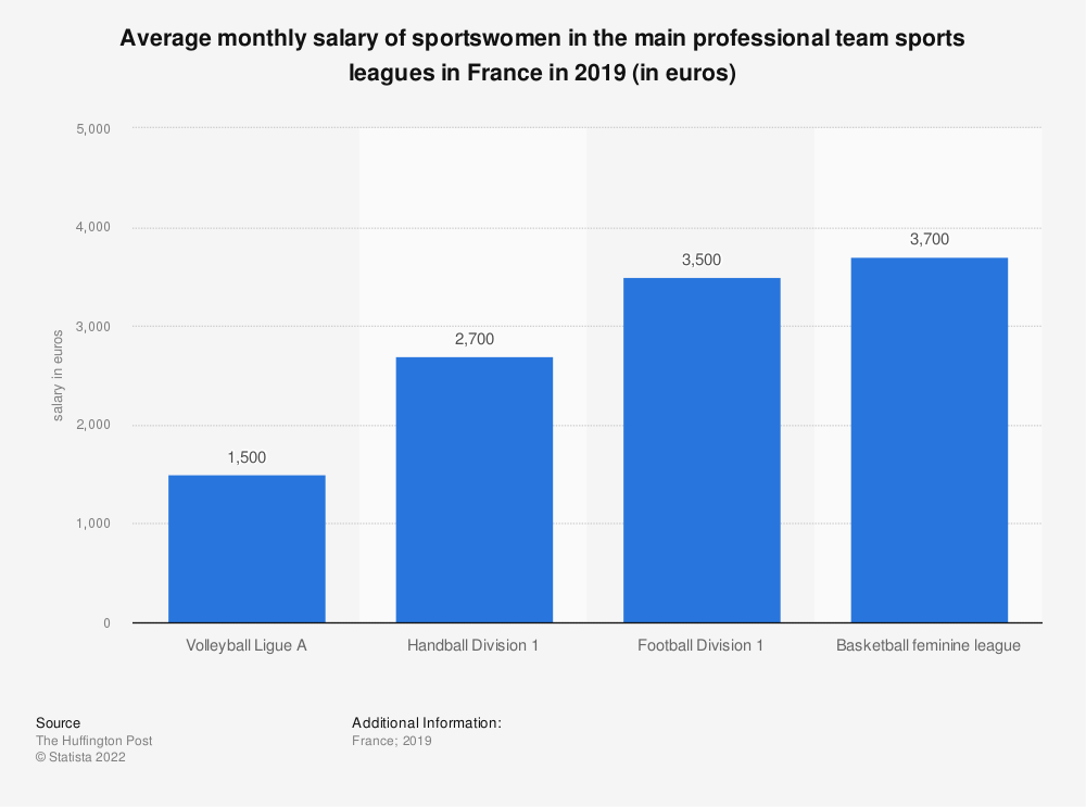 Statistic: Average  monthly salary of sportswomen in the main professional team sports leagues in France in 2019 (in euros) | Statista