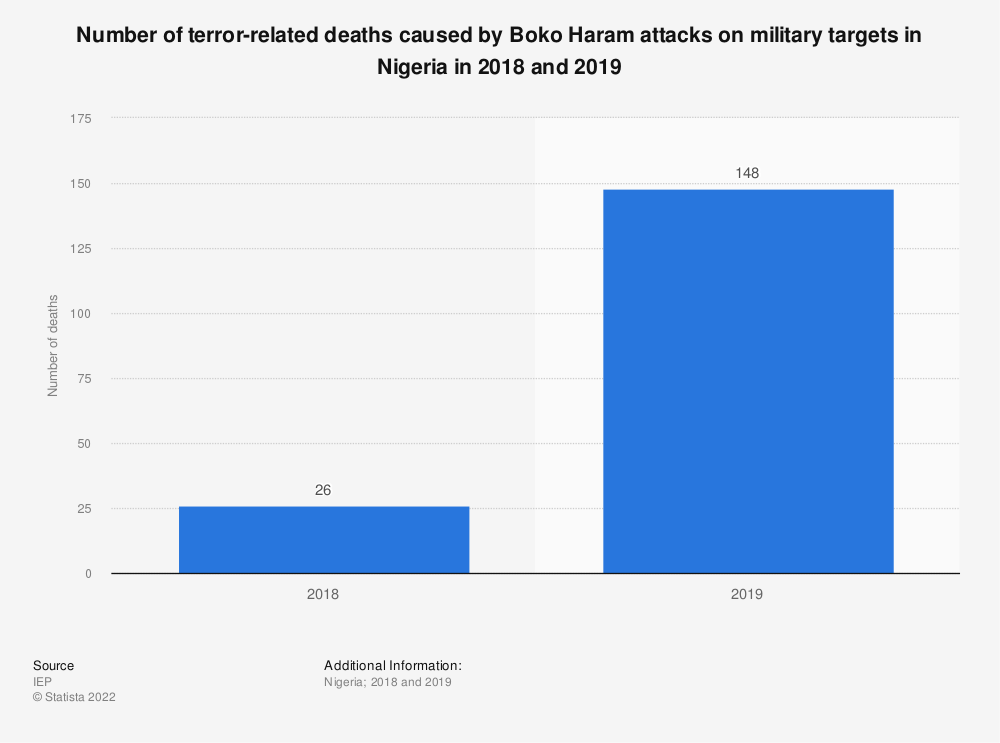 Statistic: Number of terror-related deaths caused by Boko Haram attacks on military targets in Nigeria in 2018 and 2019 | Statista