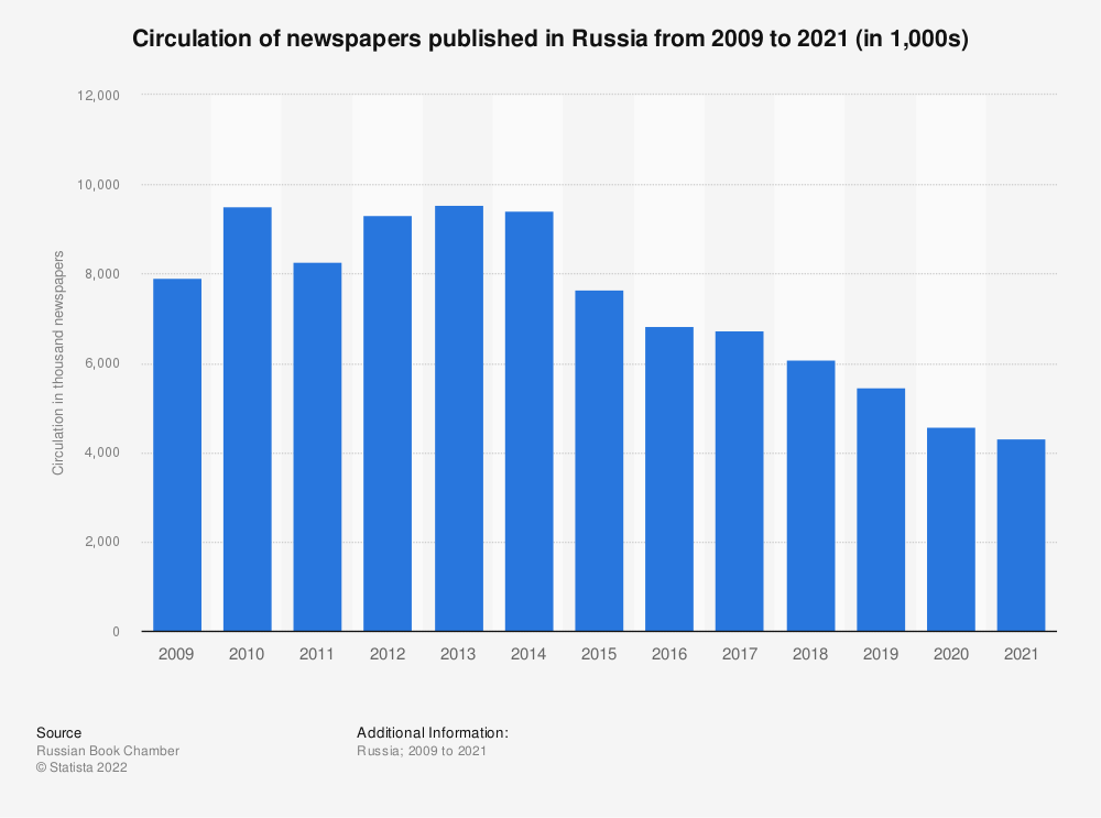 Statistic: Circulation of newspapers published in Russia from 2009 to 2020 (in 1,000s)   Statista