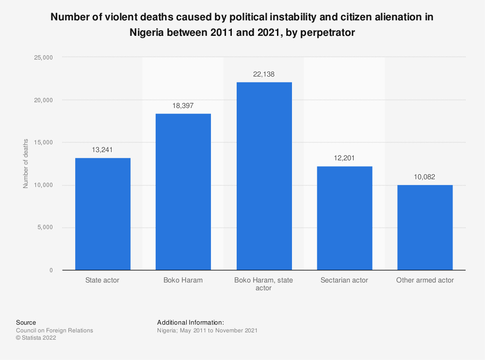 Statistic: Number of violent deaths caused by political instability and citizen alienation in Nigeria between 2011 and 2021, by perpetrator | Statista