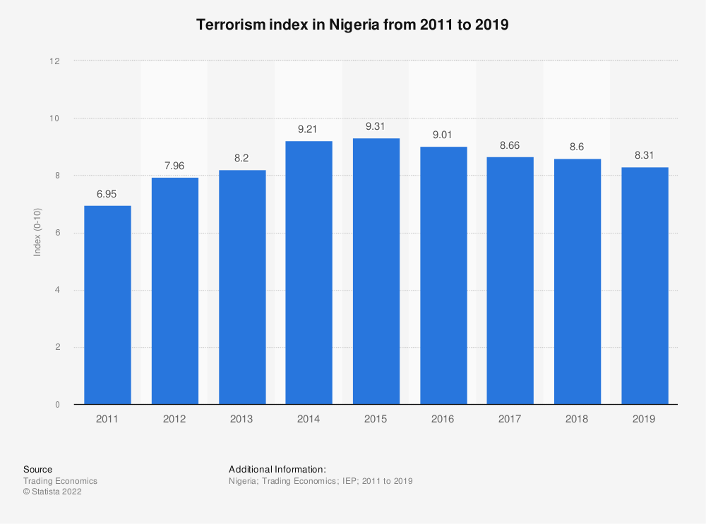 Statistic: Terrorism index in Nigeria from 2011 to 2019 | Statista