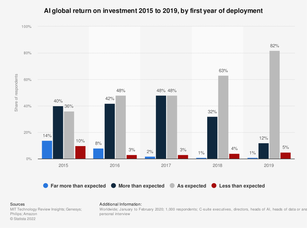 Statistic: AI global return on investment 2015 to 2019, by first year of deployment   Statista