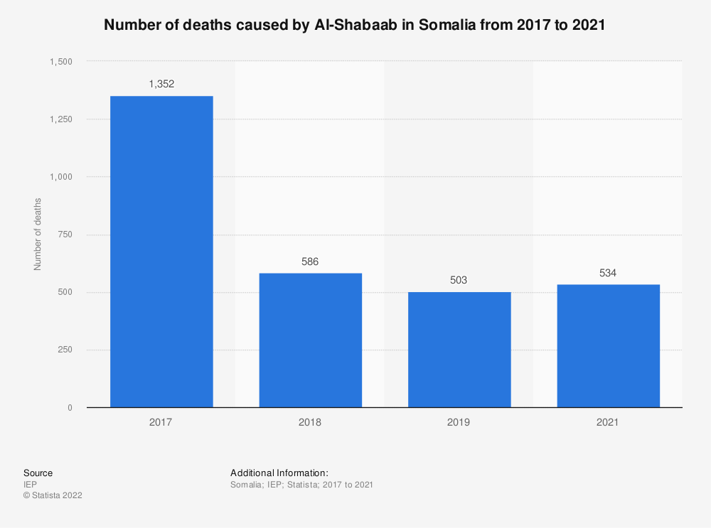 Statistic: Number of deaths caused by Al-Shabaab in Somalia from 2017 to 2019 | Statista