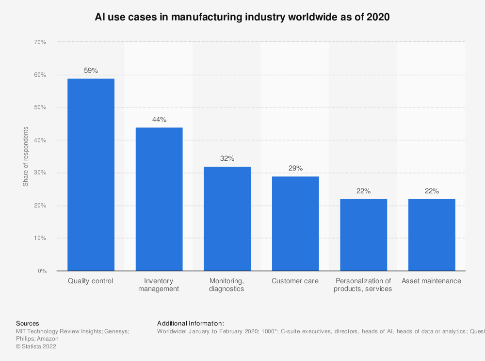 Statistic: AI use cases in manufacturing industry worldwide as of 2020   Statista