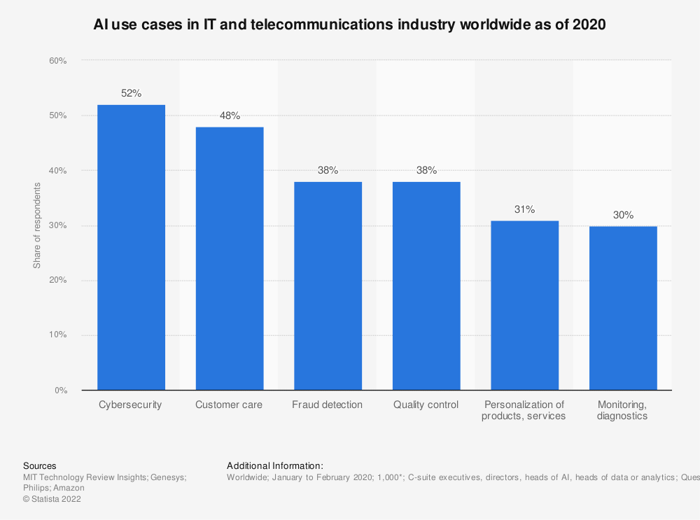Statistic: AI use cases in IT and telecommunications industry worldwide as of 2020   Statista