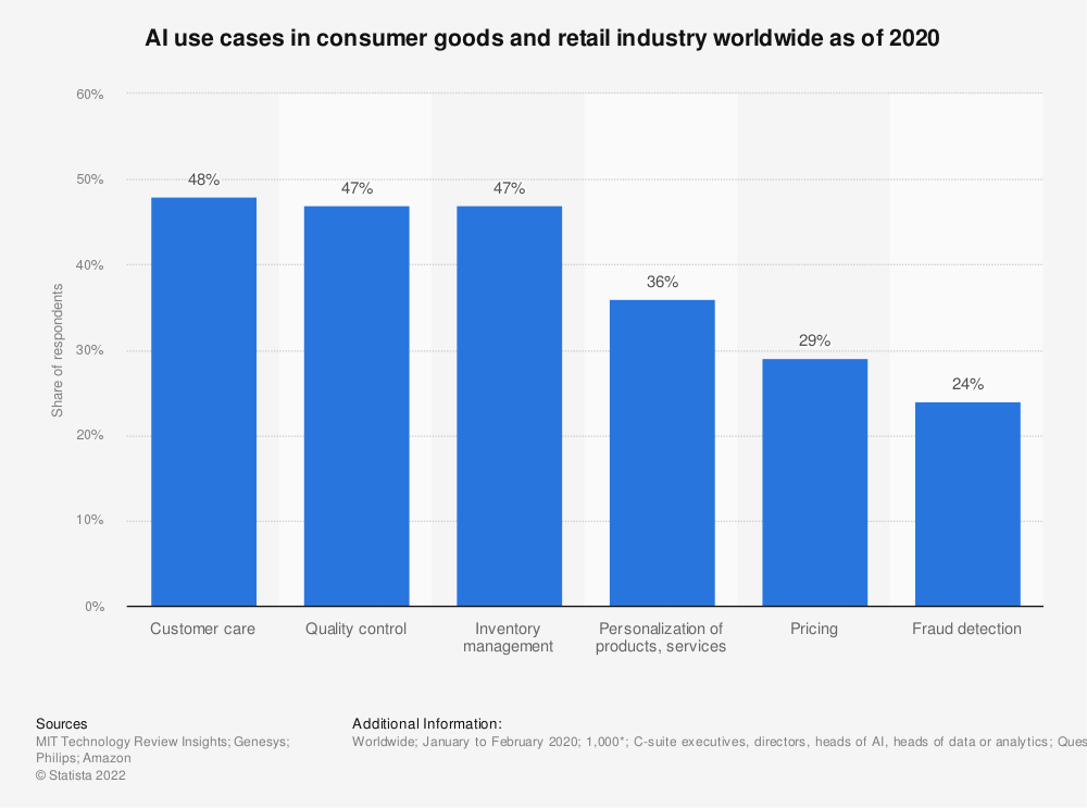 Statistic: AI use cases in consumer goods and retail industry worldwide as of 2020 | Statista