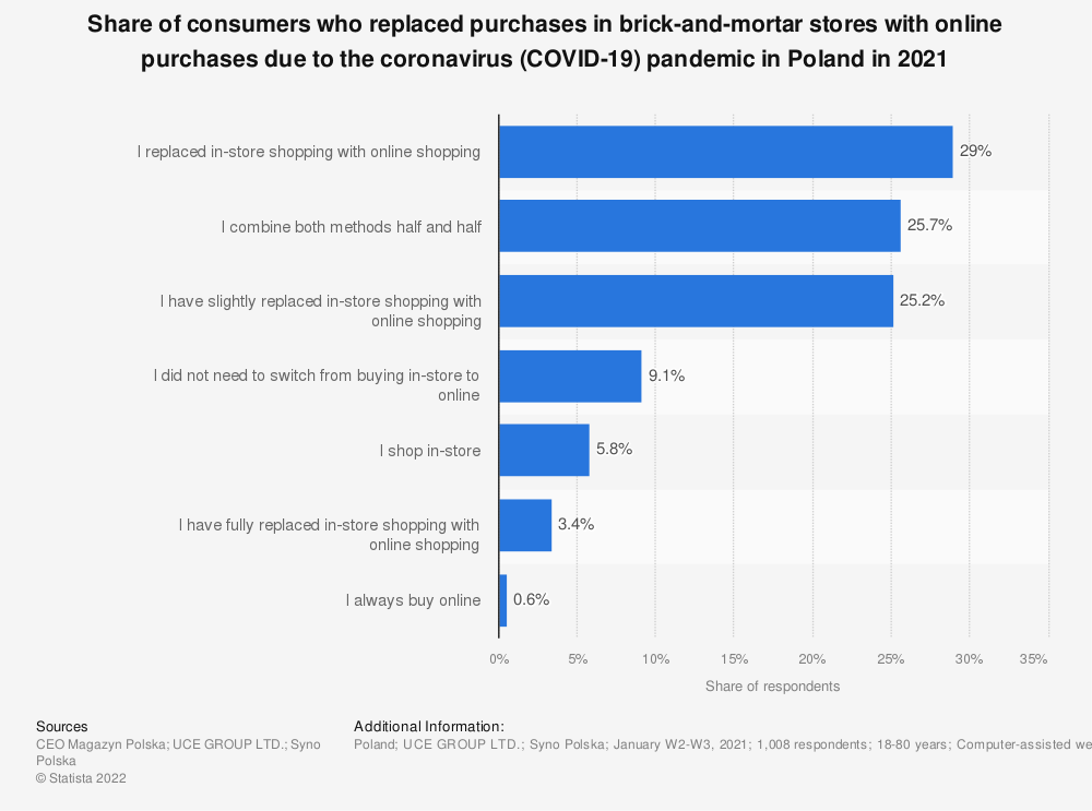 Statistic: Share of consumers who replaced purchases in brick-and-mortar stores with online purchases due to the coronavirus (COVID-19) pandemic in Poland in 2021   Statista
