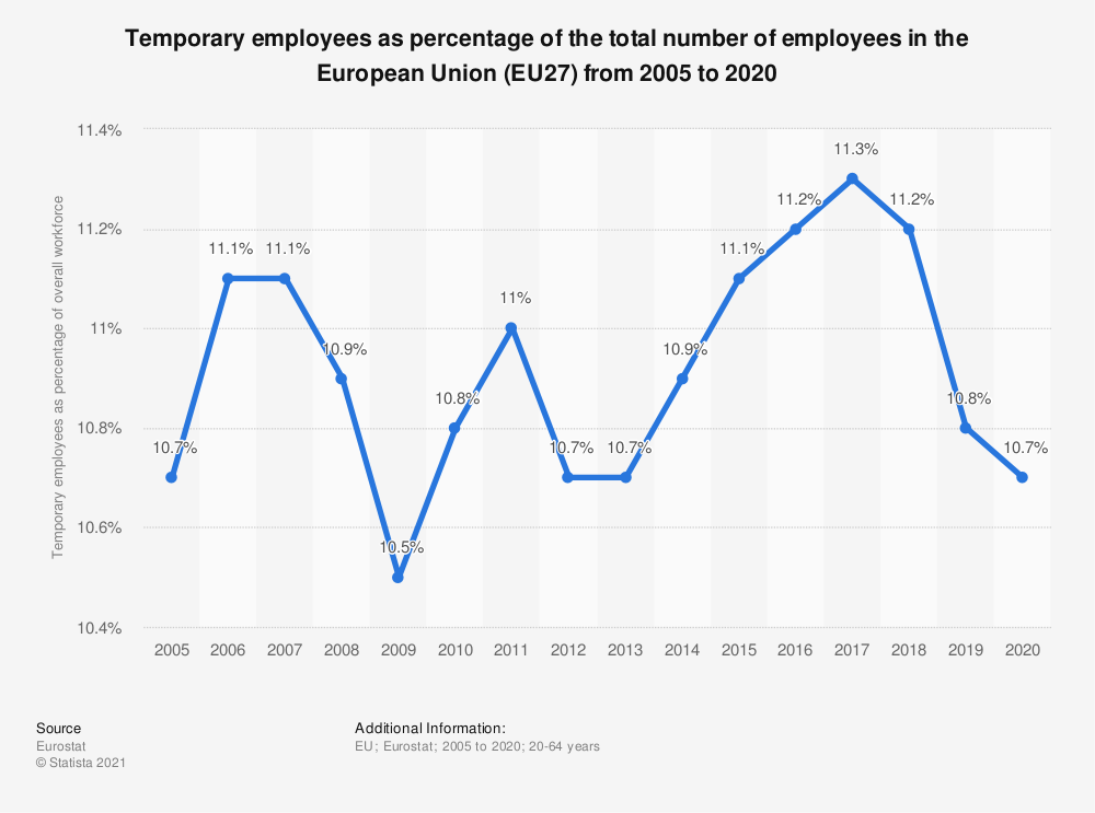 Statistic: Temporary employees as percentage of the total number of employees in the European Union (EU28) from 2005 to 2019 | Statista