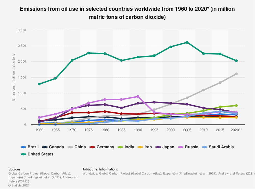 Statistic: Emissions from oil use in selected countries worldwide from 1960 to 2019* (in million metric tons of carbon dioxide) | Statista