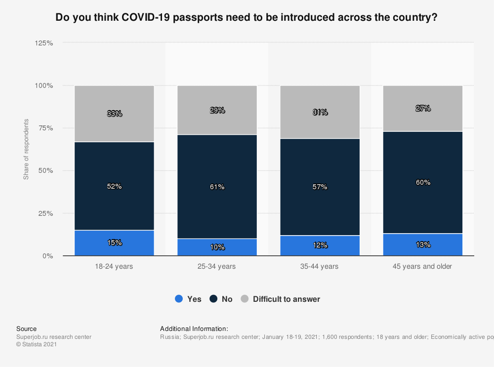 Statistic: Do you think COVID-19 passports need to be introduced across the country? | Statista