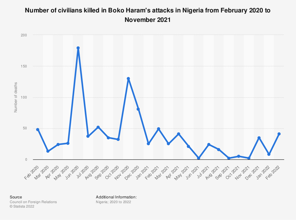 Statistic: Number of civilians killed in Boko Haram's attacks in Nigeria from February 2020 to April 2021 | Statista
