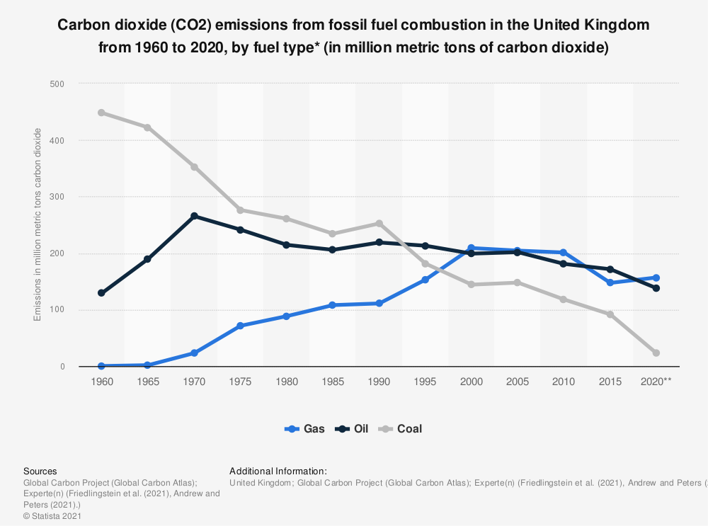Statistic: Emissions from fossil fuel combustion and industrial processes in the United Kingdom from 1960 to 2019, by fuel type* (in million metric tons of carbon dioxide) | Statista