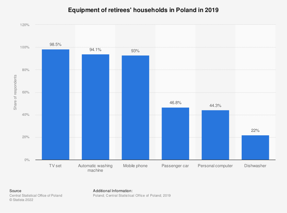 Statistic: Equipment of retirees' households in Poland in 2019 | Statista