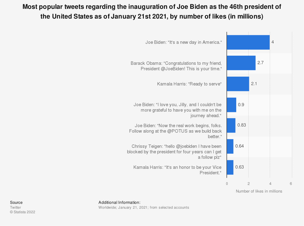 Statistic: Most popular tweets regarding the inauguration of Joe Biden as the 46th president of the United States as of January 21st 2021, by number of likes (in millions) | Statista