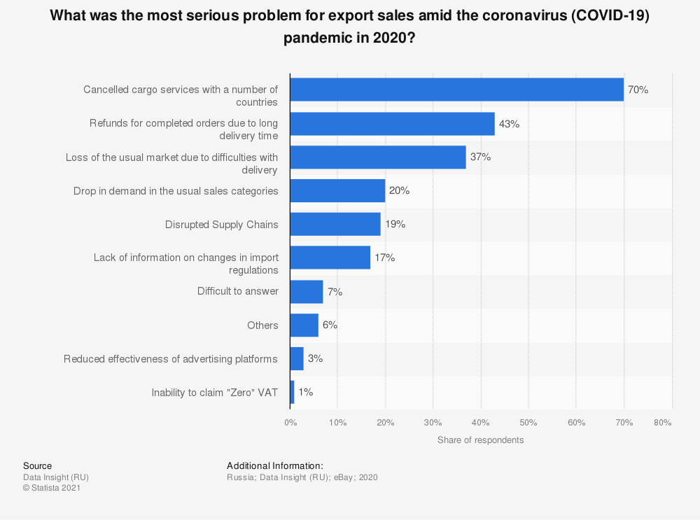 Statistic: What was the most serious problem for export sales amid the coronavirus (COVID-19) pandemic in 2020? | Statista