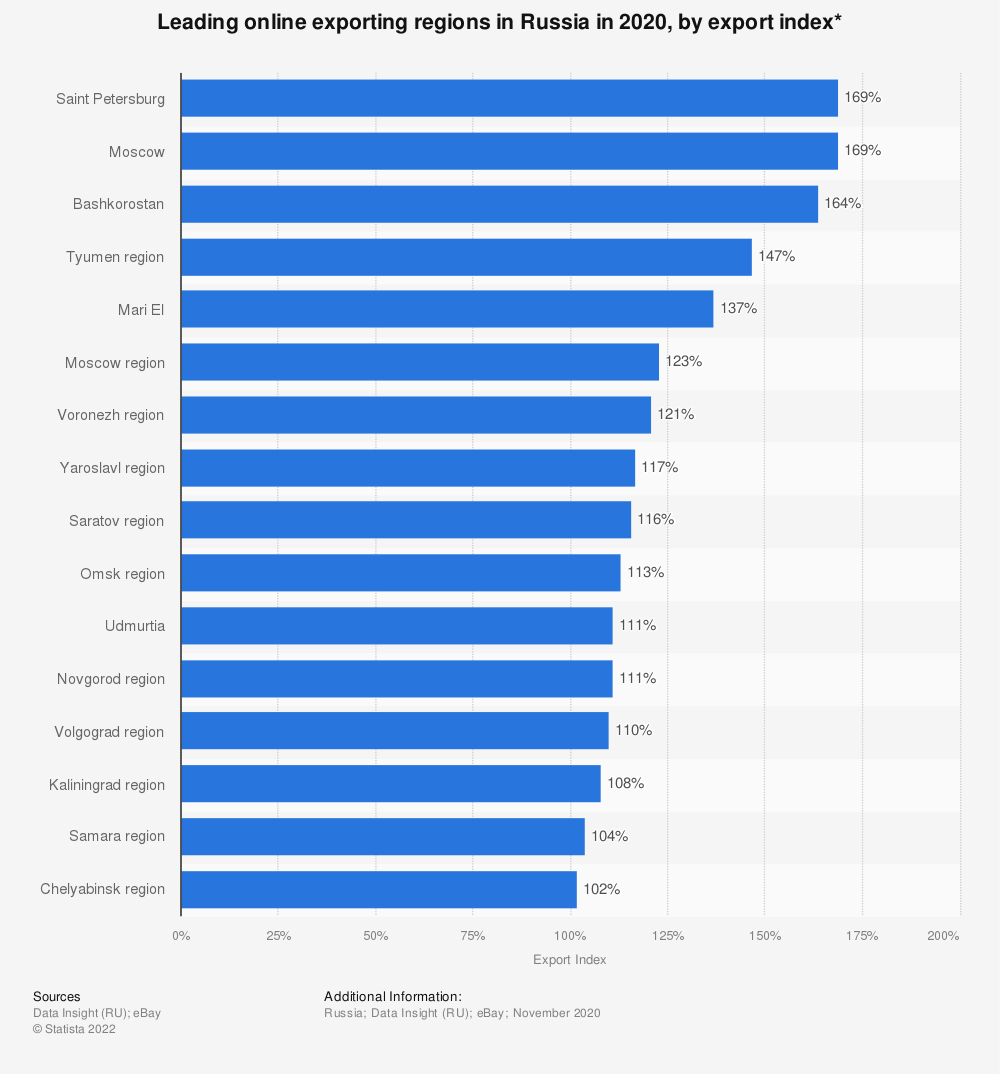 Statistic: Leading online exporting regions in Russia in 2020, by export index* | Statista