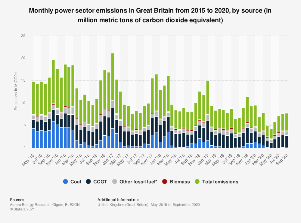 Statistic: Monthly power sector emissions in Great Britain from 2015 to 2020, by source (in million metric tons of carbon dioxide equivalent) | Statista