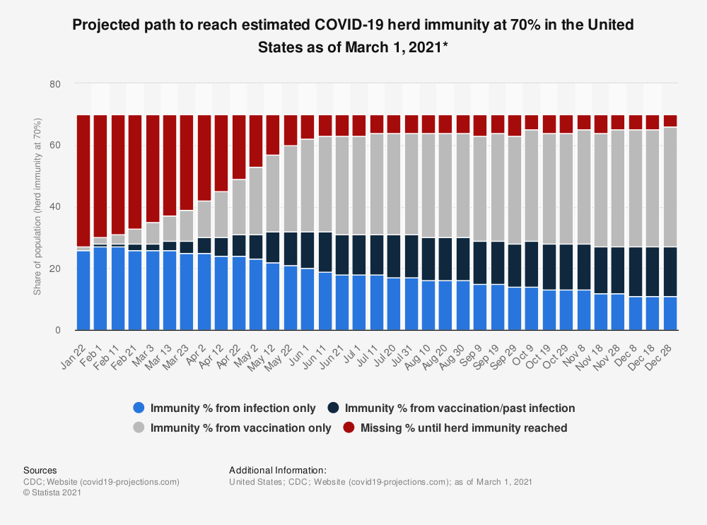 Statistic: Projected path to reach estimated COVID-19 herd immunity at 70% in the United States as of February 21, 2021* | Statista