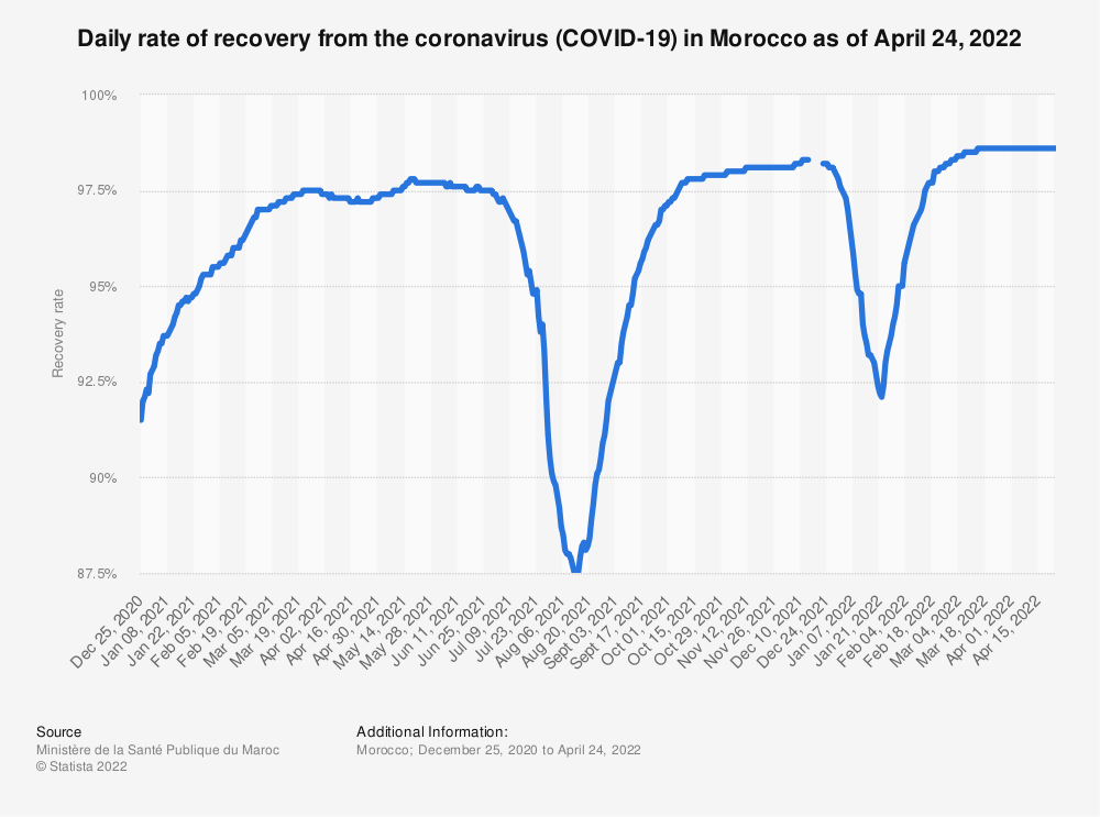 Statistic: Daily rate of recovery from coronavirus (COVID-19) in Morocco as of July 29, 2021   Statista
