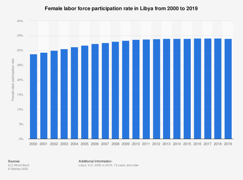 Statistic: Female labor force participation rate in Libya from 2000 to 2019   Statista