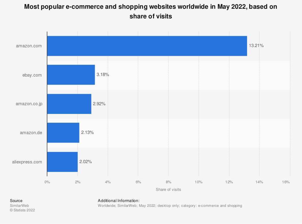 Statistic: Leading online marketplace websites worldwide in 2020, based on share of visits | Statista
