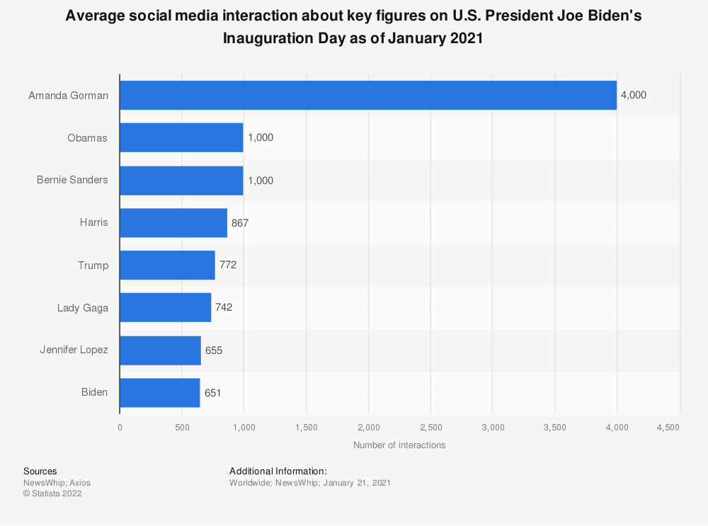 Statistic: Average social media interaction about key figures on U.S. President Joe Biden's Inauguration Day as of January 2021 | Statista