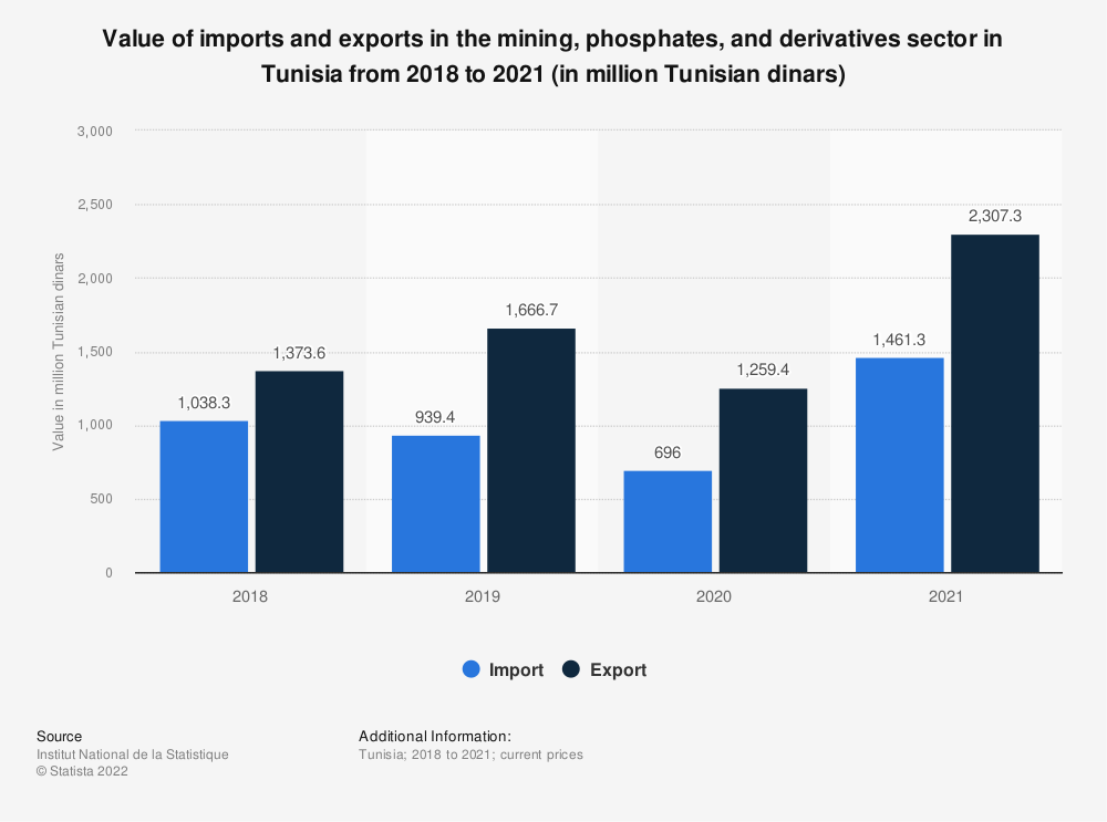 Statistic: Value of imports and exports in the mining, phosphates, and derivatives sector in Tunisia from 2018 to 2020 (in million Tunisian dinars) | Statista