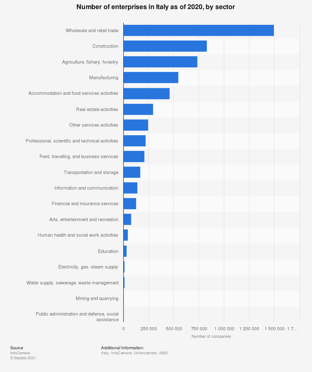 Statistic: Number of enterprises in Italy as of 2020, by sector   Statista