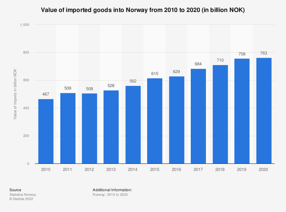 Statistic: Value of imported goods into Norway from 2010 to 2020 (in billion NOK)   Statista