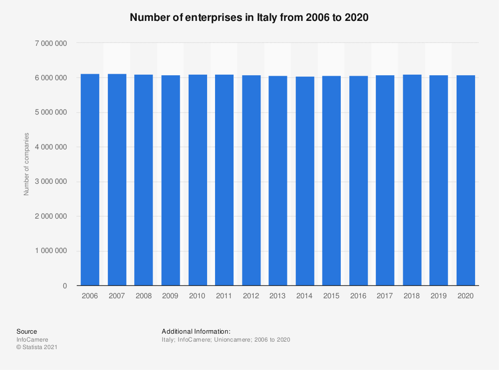 Statistic: Number of enterprises in Italy from 2006 to 2020   Statista