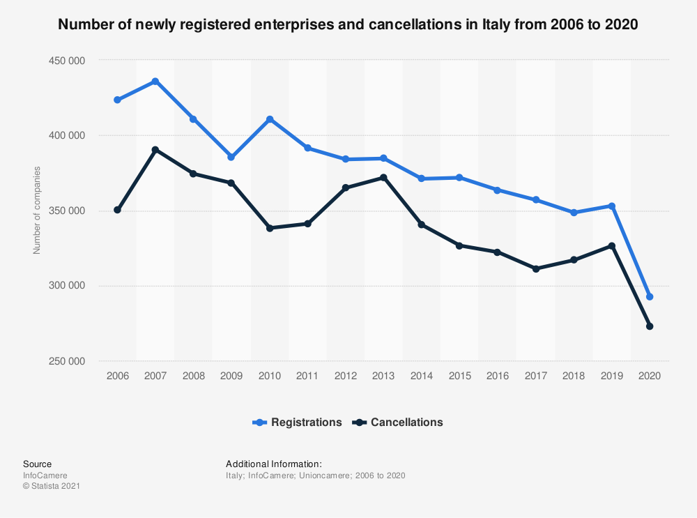 Statistic: Number of newly registered enterprises and cancellations in Italy from 2006 to 2020   Statista