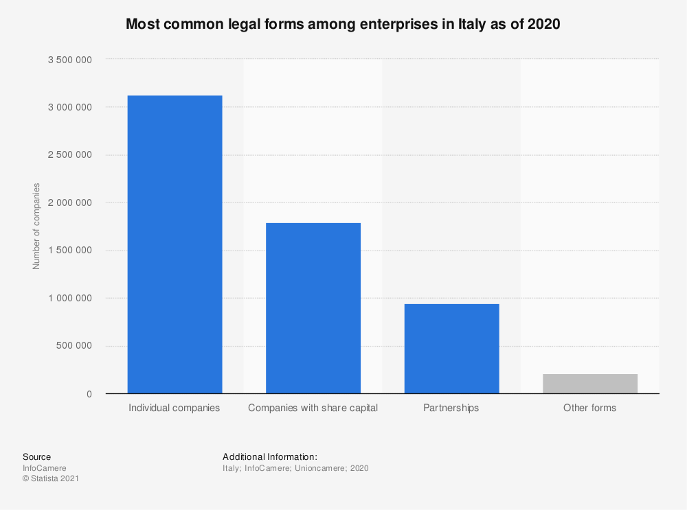 Statistic: Most common legal forms among enterprises in Italy as of 2020 | Statista