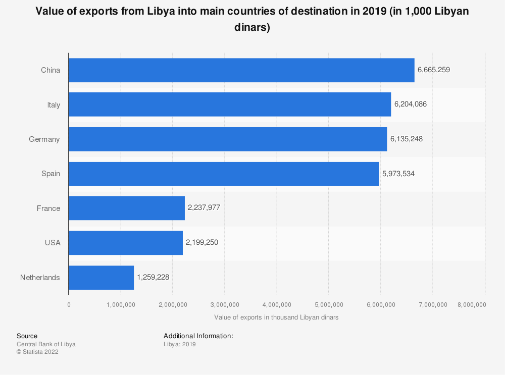 Statistic: Value of exports from Libya into main countries of destination in 2019 (in 1,000 Libyan dinars) | Statista