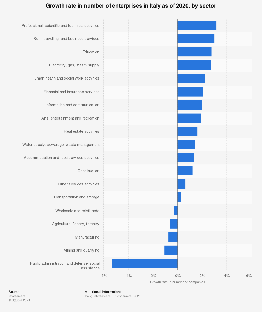 Statistic: Growth rate in number of enterprises in Italy as of 2020, by sector | Statista