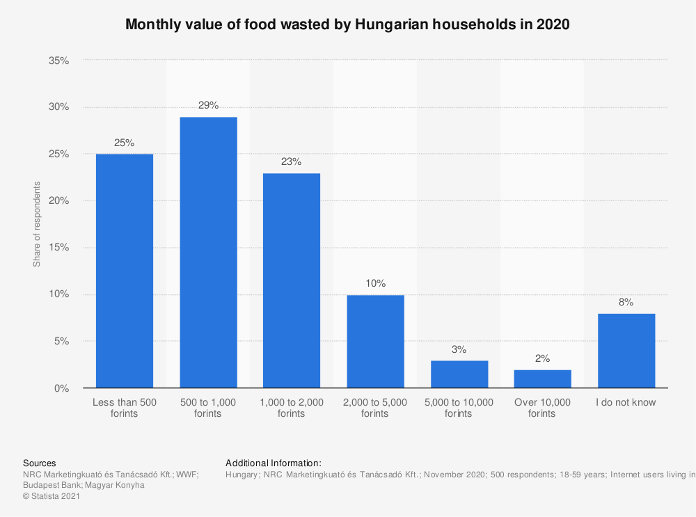 Statistic: Monthly value of food wasted by Hungarian households in 2020   Statista