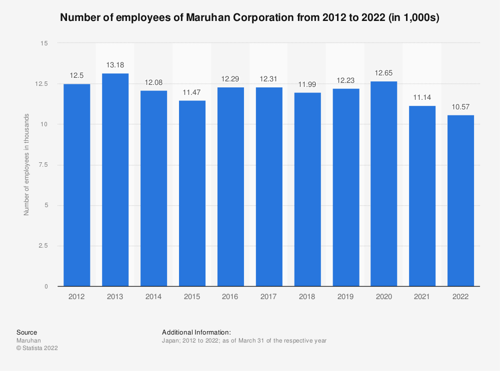 Statistic: Number of employees of Maruhan Corporation from 2012 to 2021 (in 1,000s) | Statista