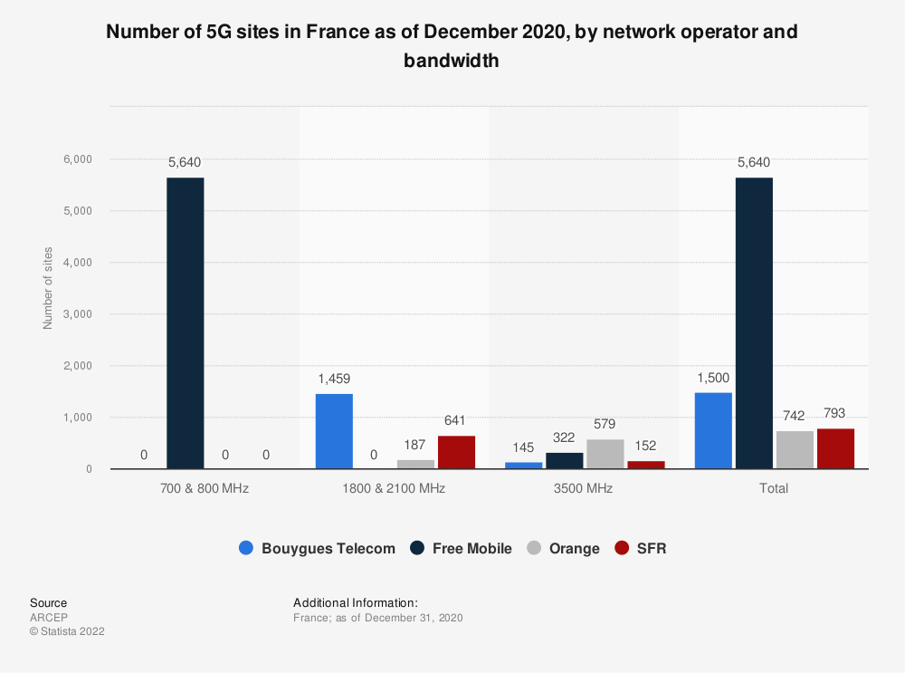 Statistic: Number of 5G sites in France as of December 2020, by network operator and bandwidth   Statista