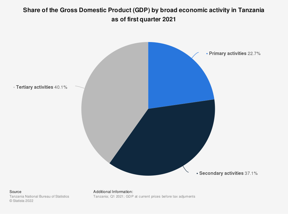 Statistic: Share of the Gross Domestic Product (GDP) by broad economic activity in Tanzania as of the third quarter of 2020 | Statista