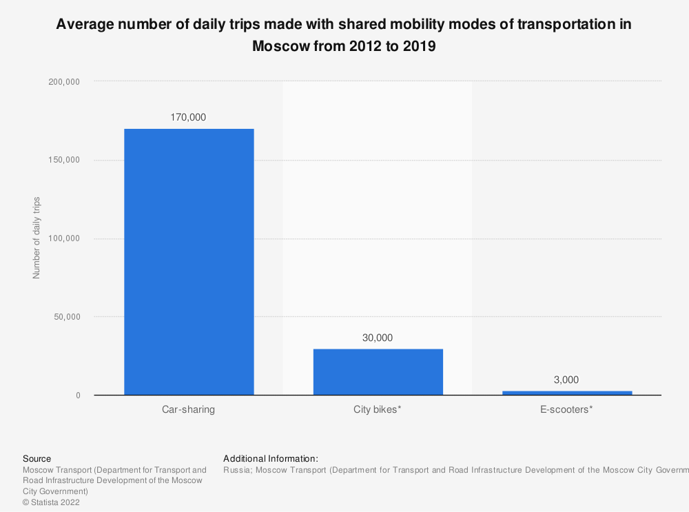 Statistic: Average number of daily trips made with shared mobility modes of transportation in Moscow from 2012 to 2019 | Statista