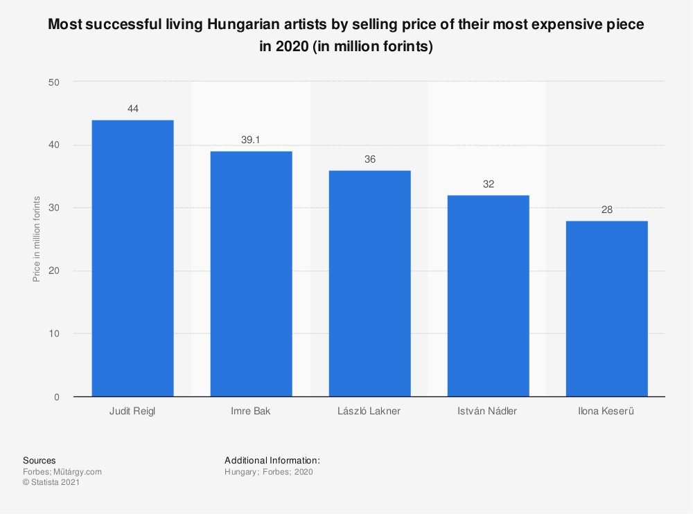 Statistic: Most successful living Hungarian artists by selling price of their most expensive piece in 2020 (in million forints) | Statista