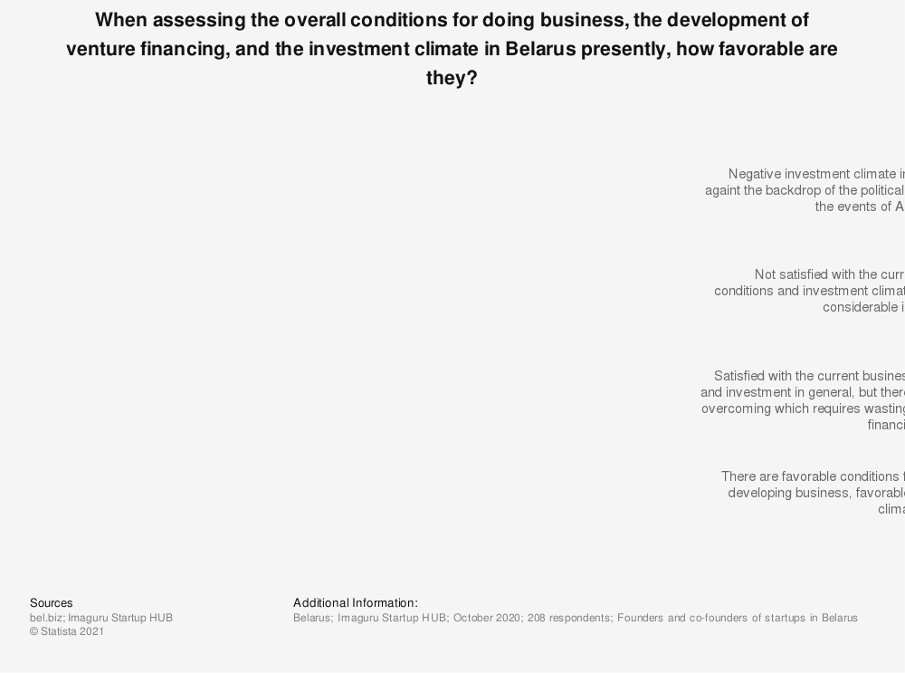 Statistic: When assessing the overall conditions for doing business, the development of venture financing, and the investment climate in Belarus presently, how favorable are they? | Statista